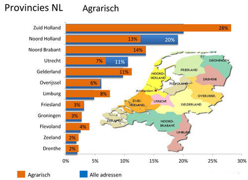 Provincies Agrarisch