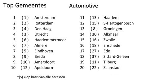 Gemeentes Automotive