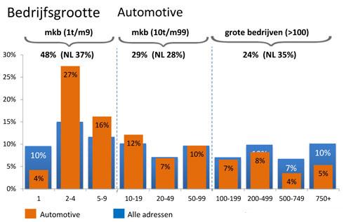 Bedrijfsgrootte Automotive