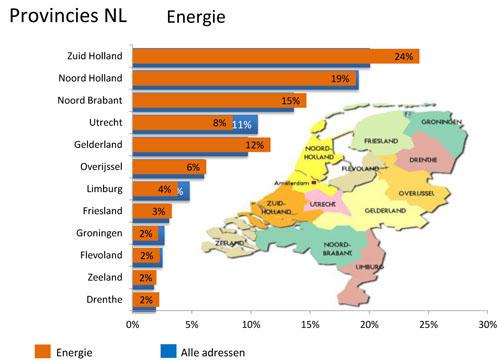 Provincies Energie