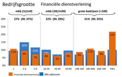 Bedrijfsgrootte Financiële dienstverlening