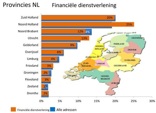 Provincies Financiële dienstverlening