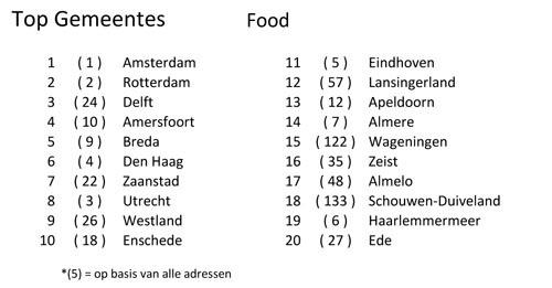Gemeentes Food