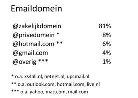 Emaildomeinen ICT & Telecom border=0