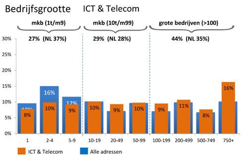 Bedrijfsgrootte ICT & Telecom