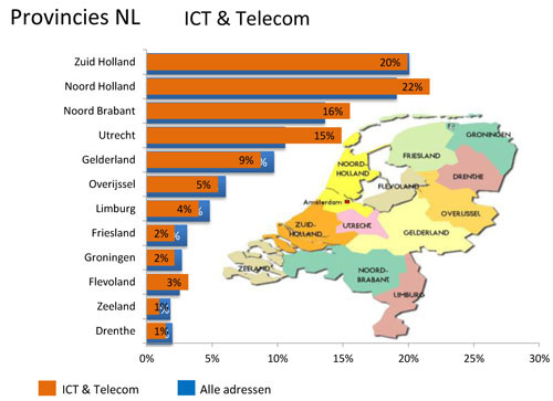 Provincies ICT & Telecom