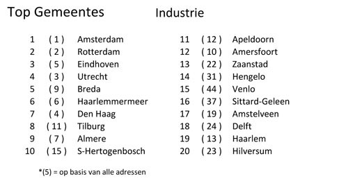 Gemeentes Industrie