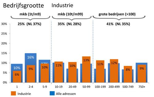 Bedrijfsgrootte Industrie