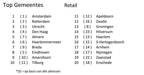 Gemeentes Retail