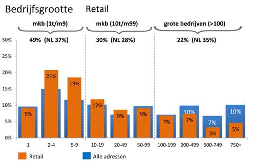 Bedrijfsgrootte Retail