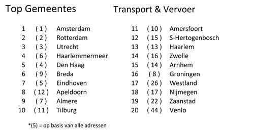 Gemeentes Transport & Vervoer