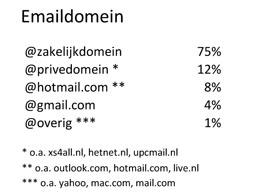 Emaildomeinen Zakelijke dienstverlening border=0