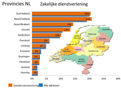 Provincies Zakelijke dienstverlening